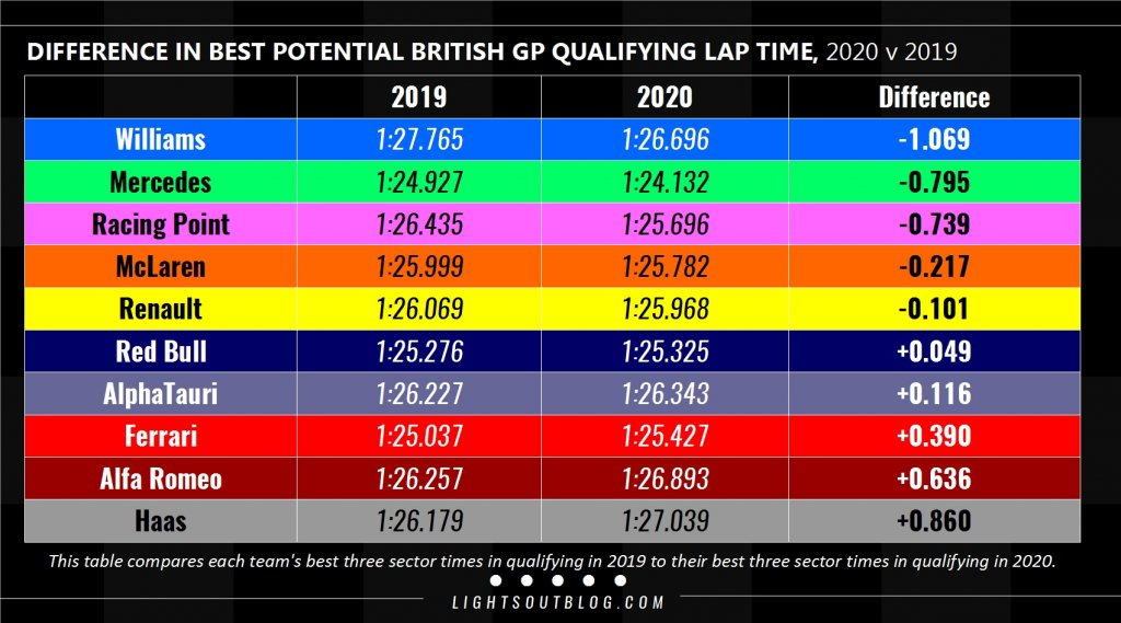 compare qualifying 2019-2020.jpg