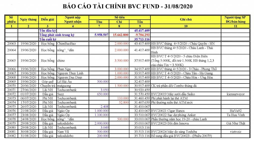 BVC Fund 2020-08-31.jpg