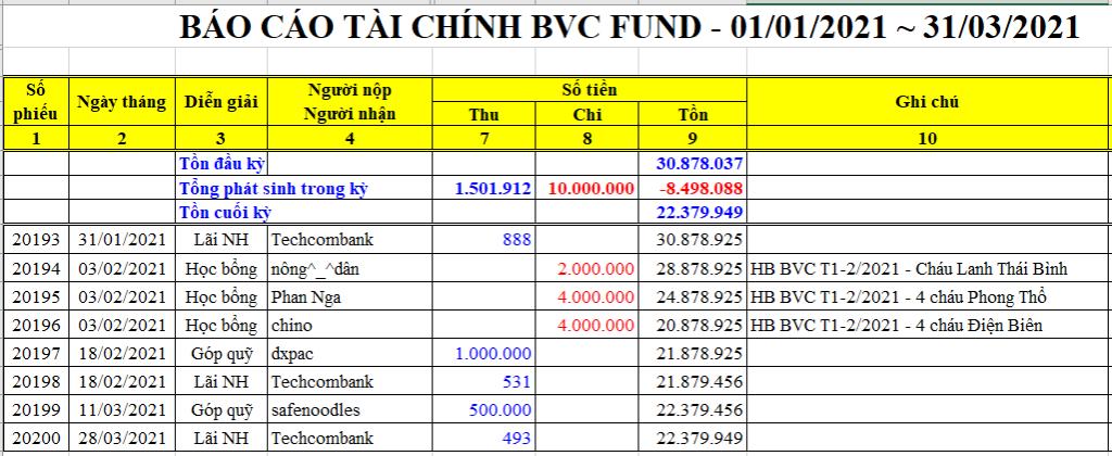 BVC Fund Q1-2021.PNG