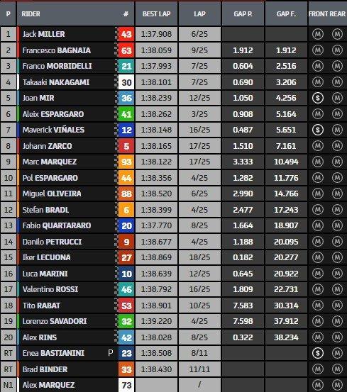 result MotoGP.jpg