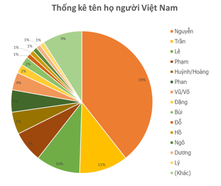 450px-Thong_ke_ten_ho_nguoi_Viet_Nam.png