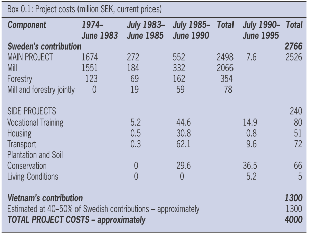Projects costs.png